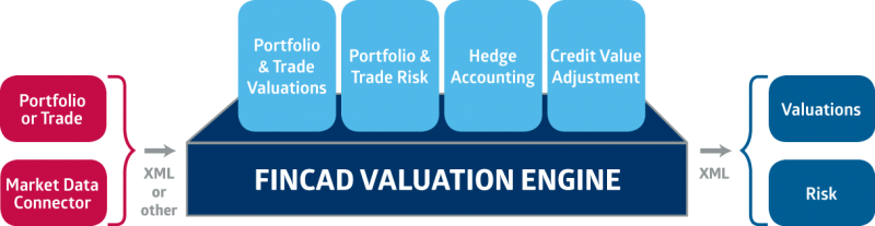 How FINCAD Valuation Engine works